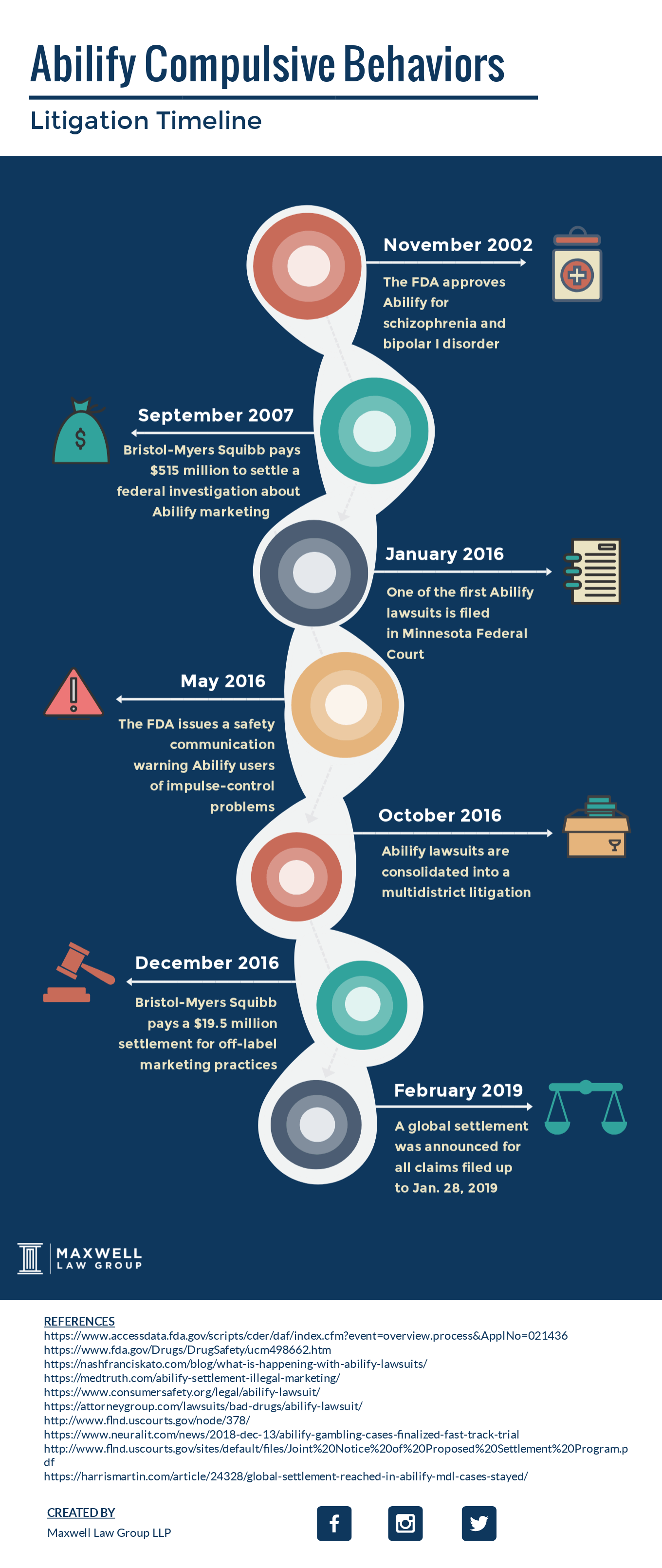 abilify litigation timeline