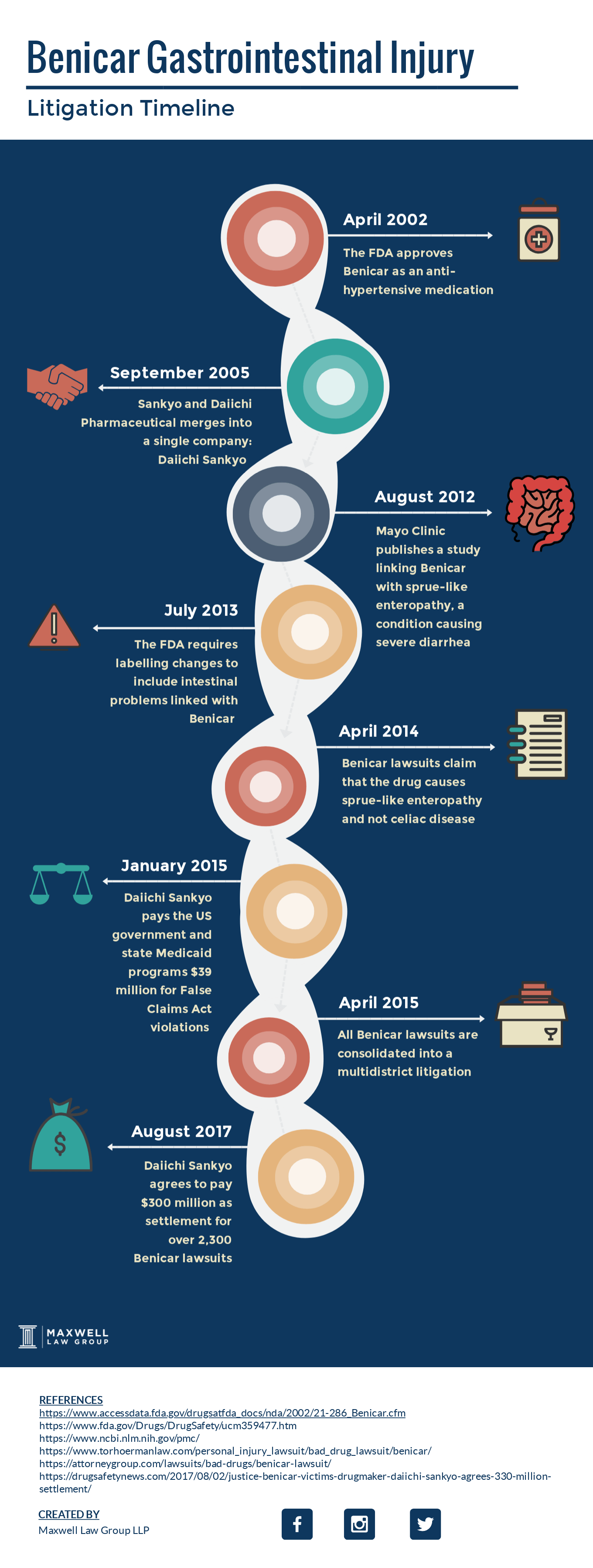 benicar litigation timeline