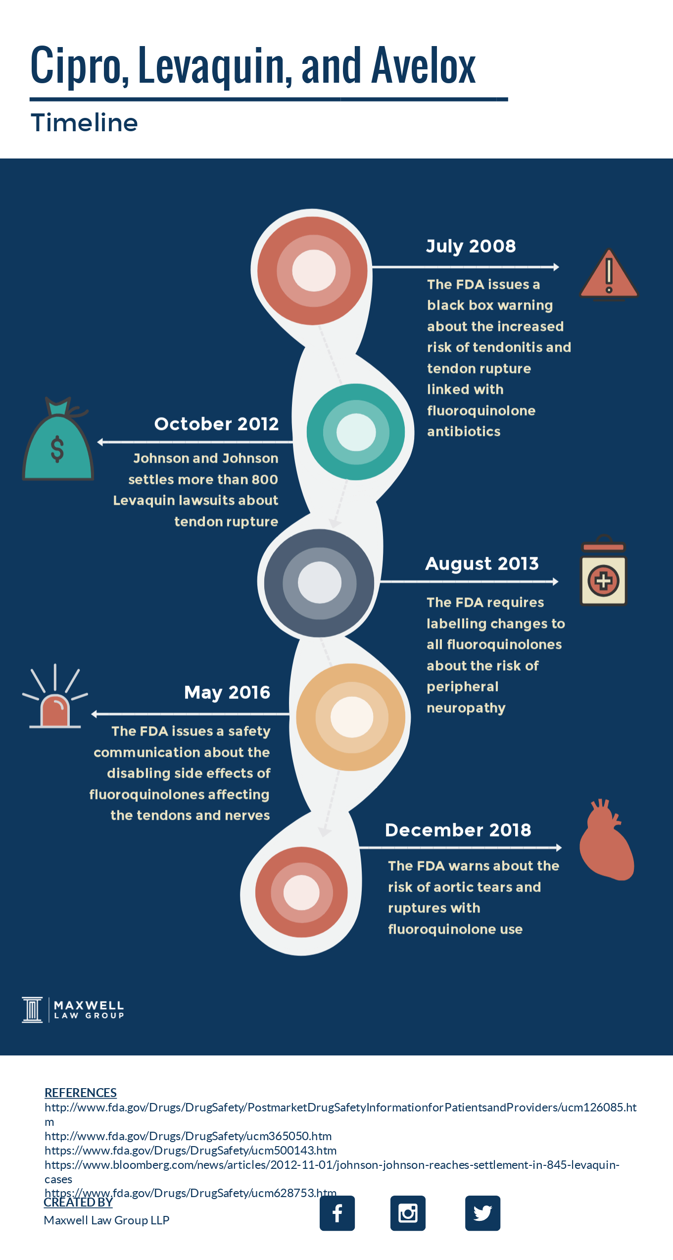 cipro levaquin avelox litigation timeline