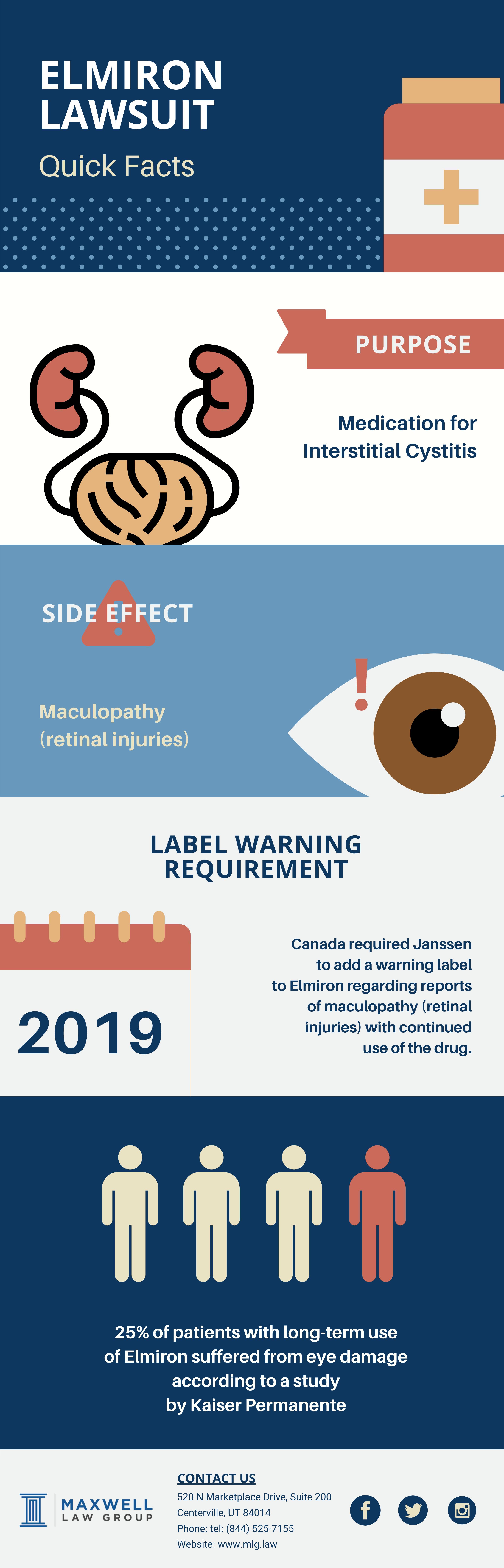 Elmiron Infographic