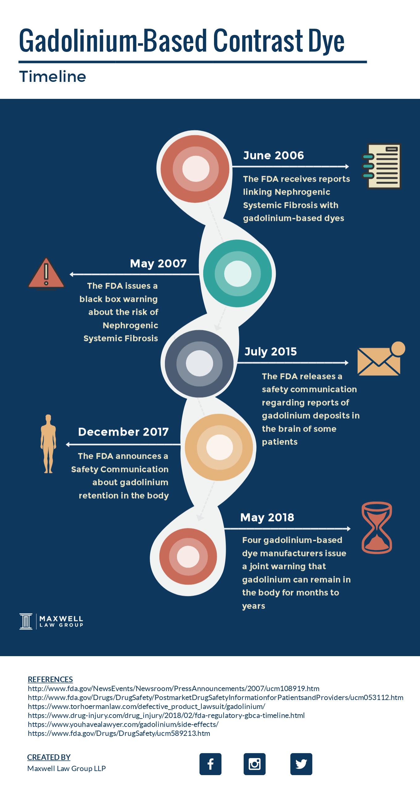 gadolinium litigation timeline
