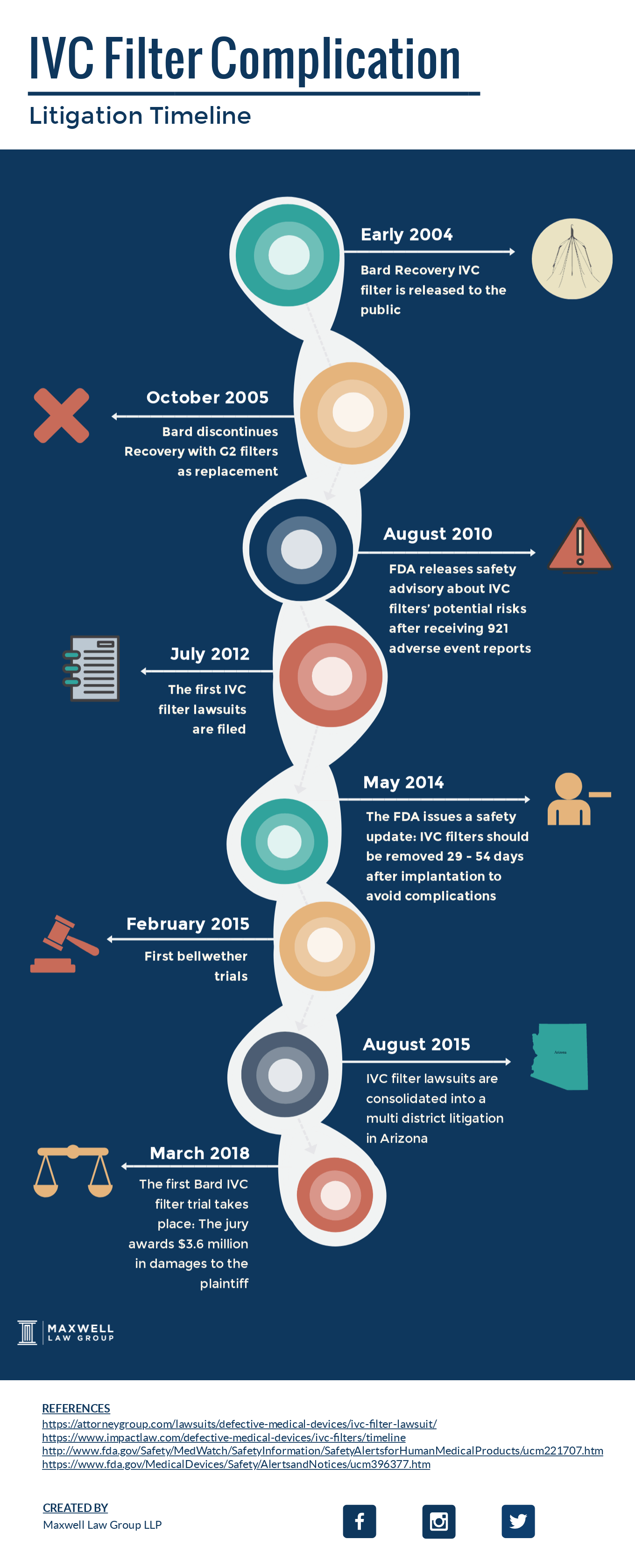 IVC filter litigation timeline