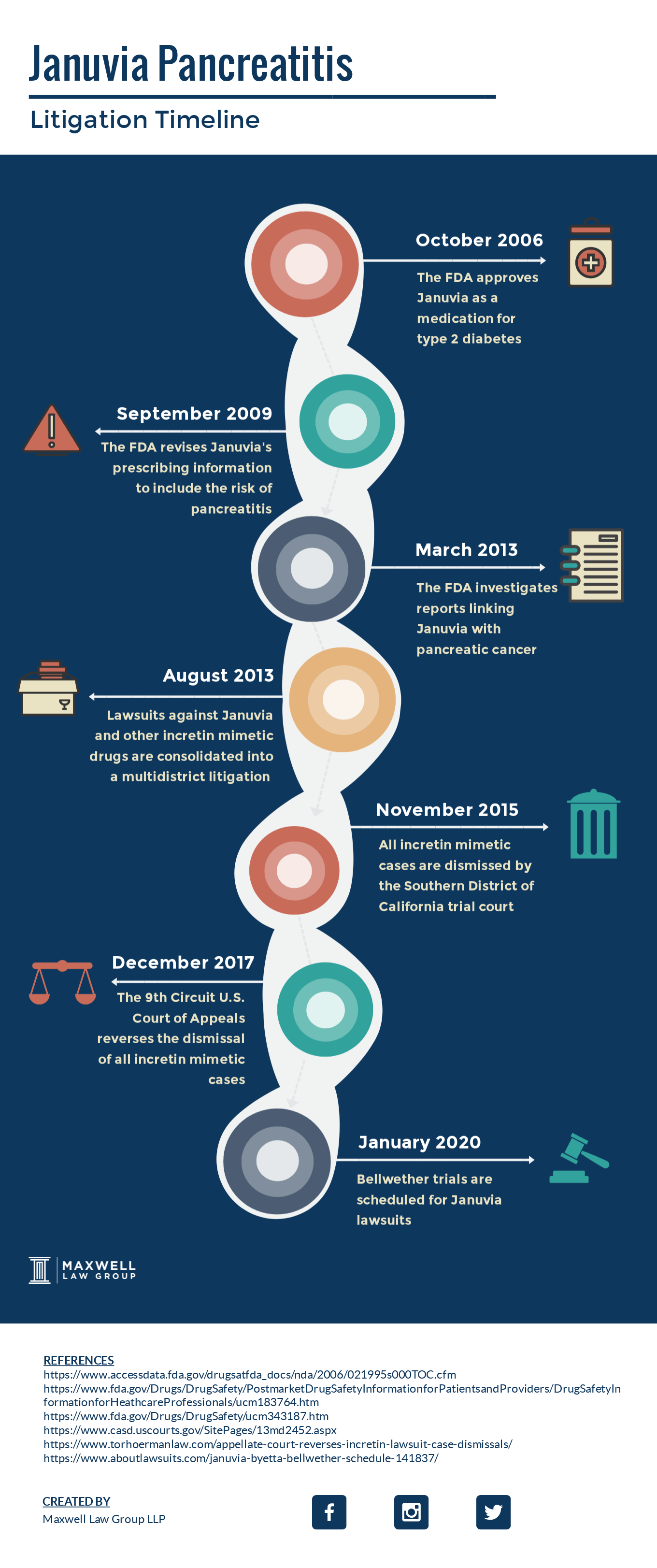 januvia litigation timeline