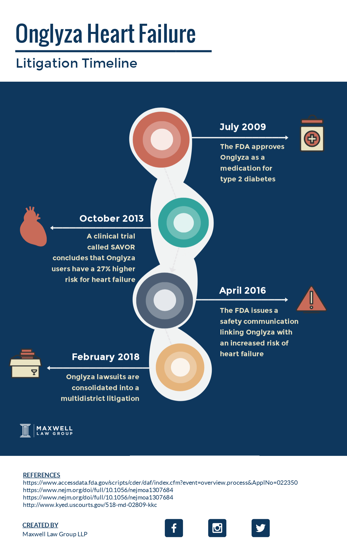 onglyza litigation timeline
