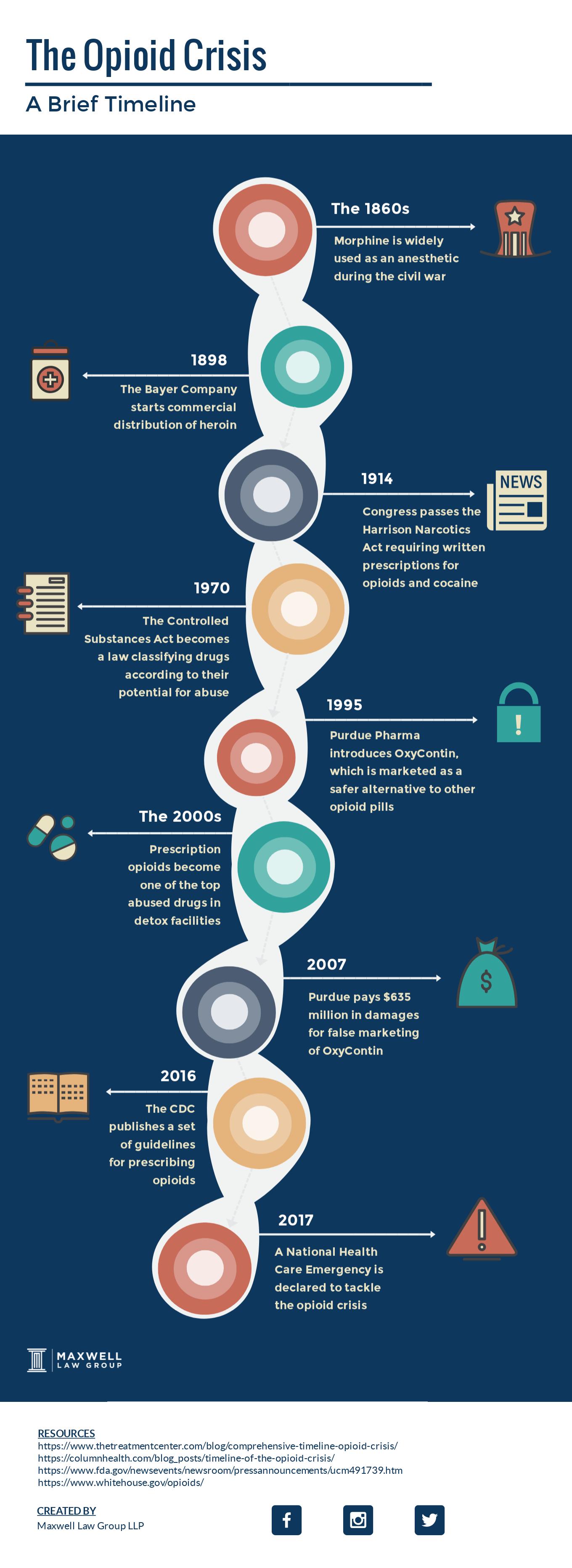 opioid lawsuit overview