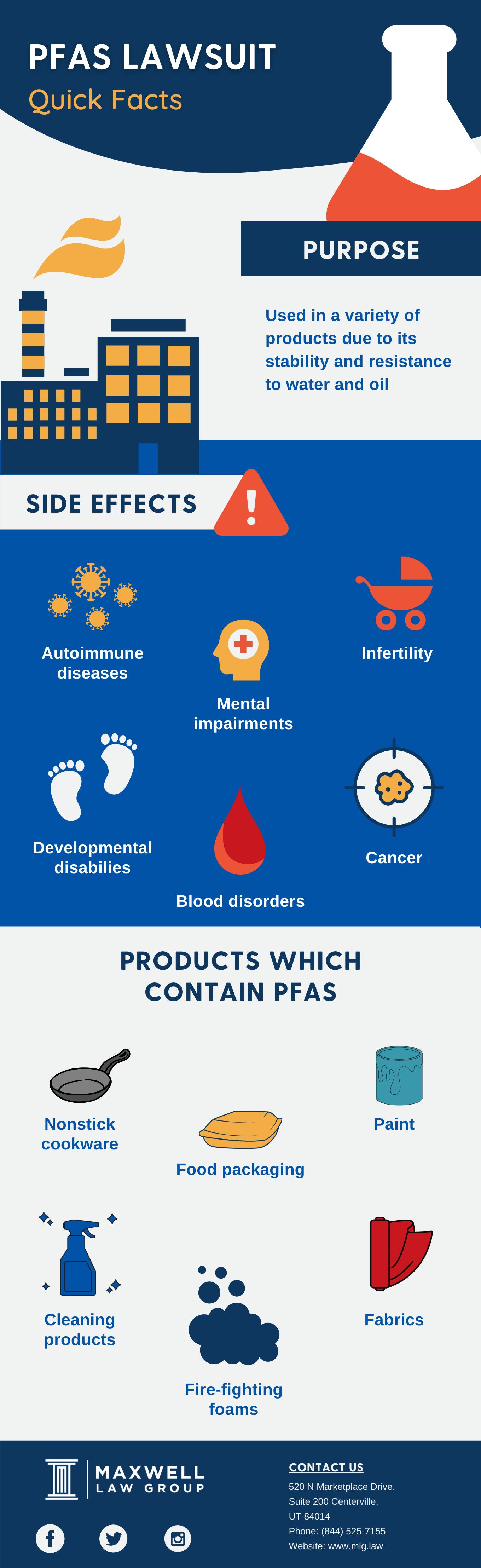 PFAS infograph