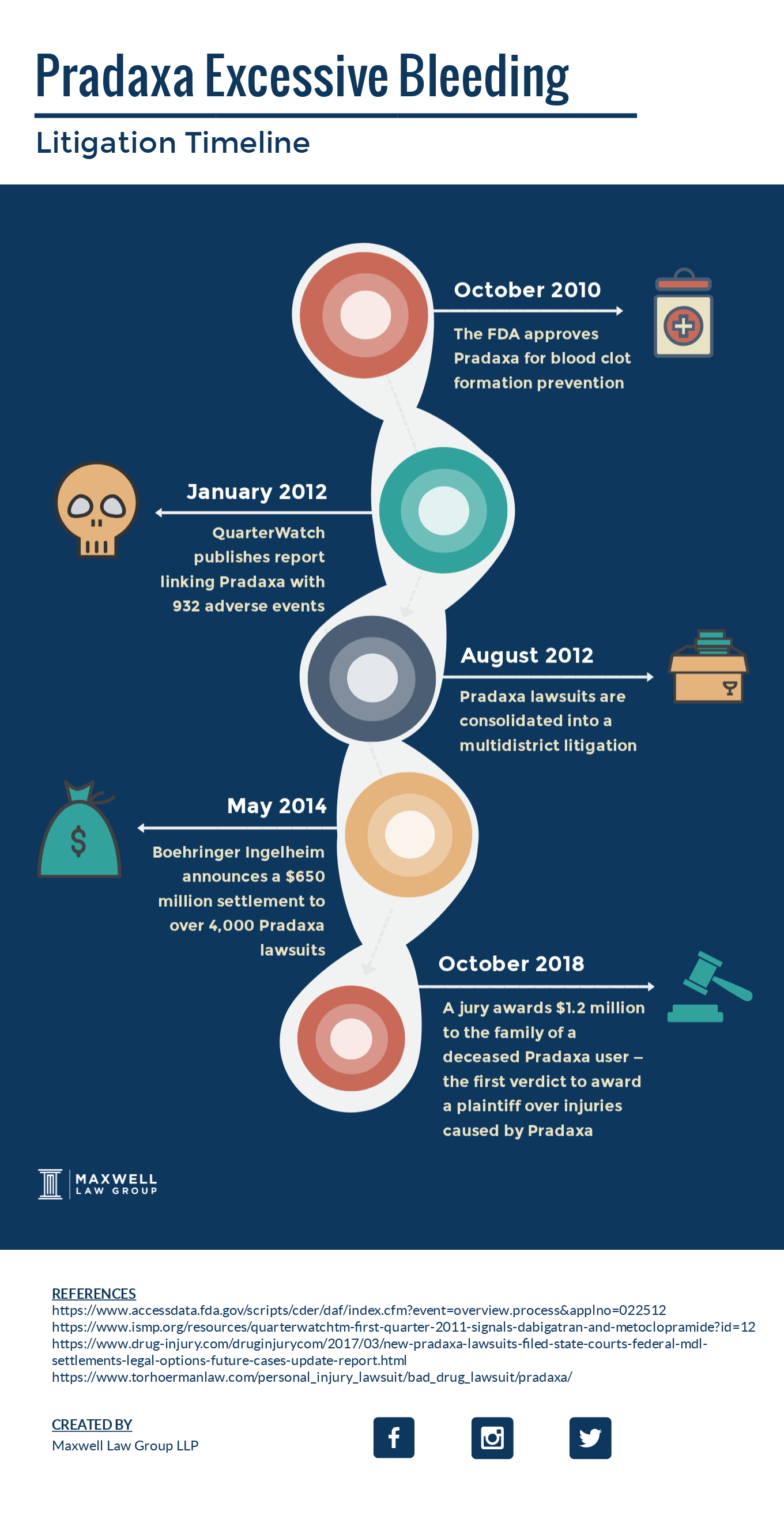 pradaxa litigation timeline