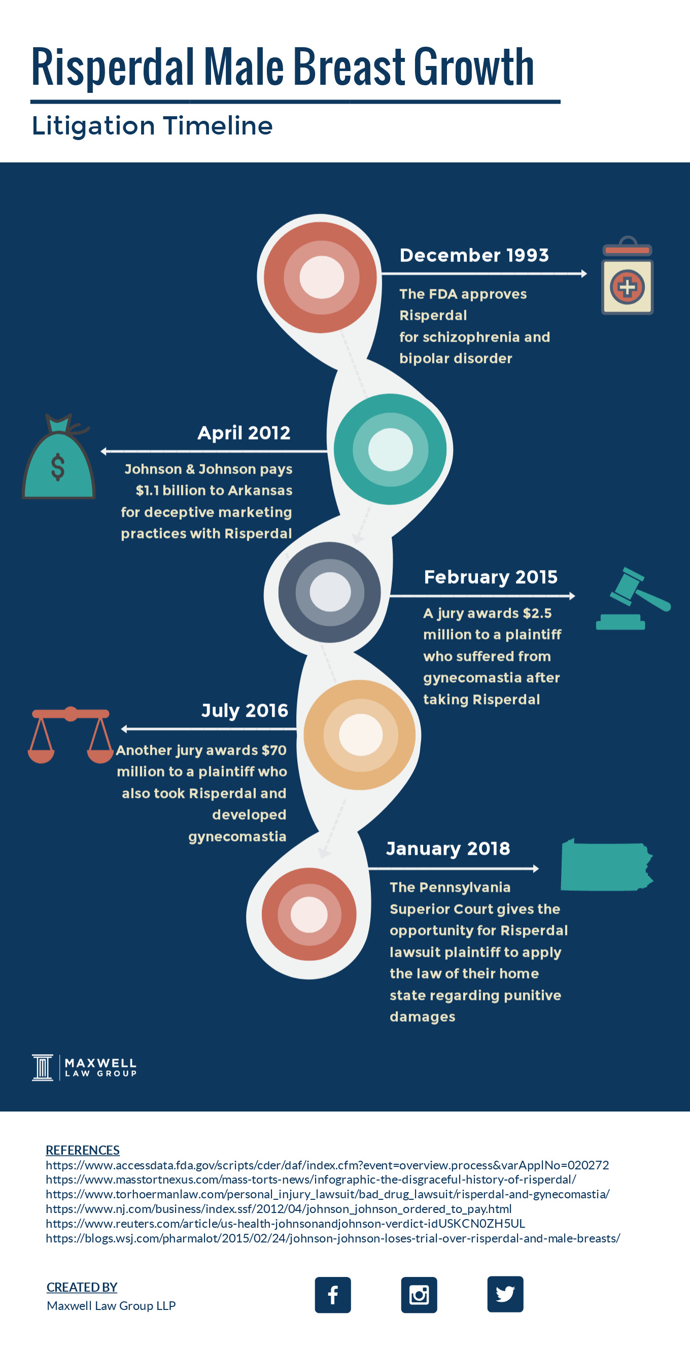 risperdal litigation timeline