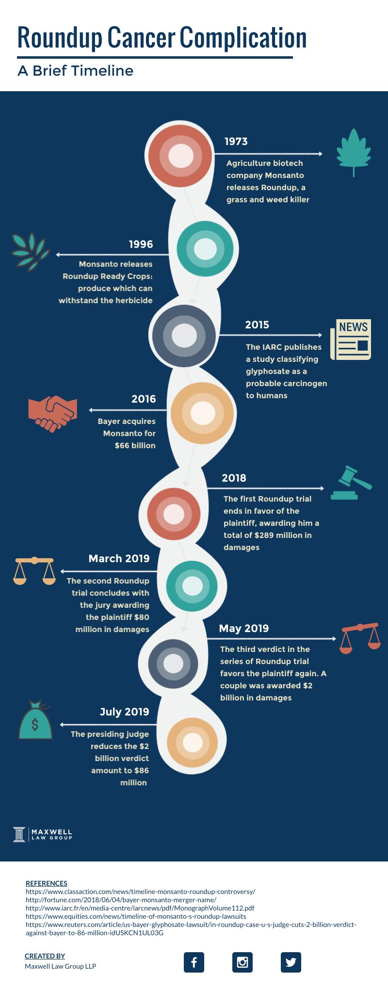 roundup cancer complication timeline