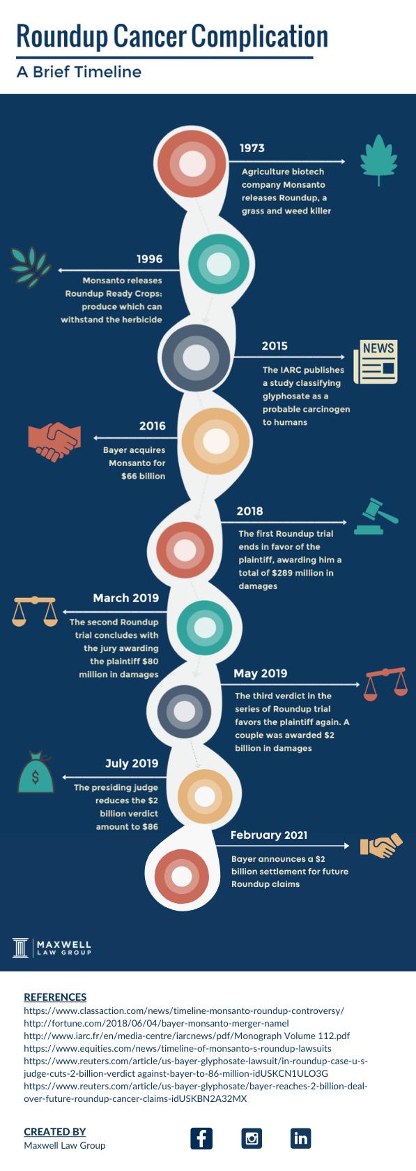 roundup cancer litigation timeline