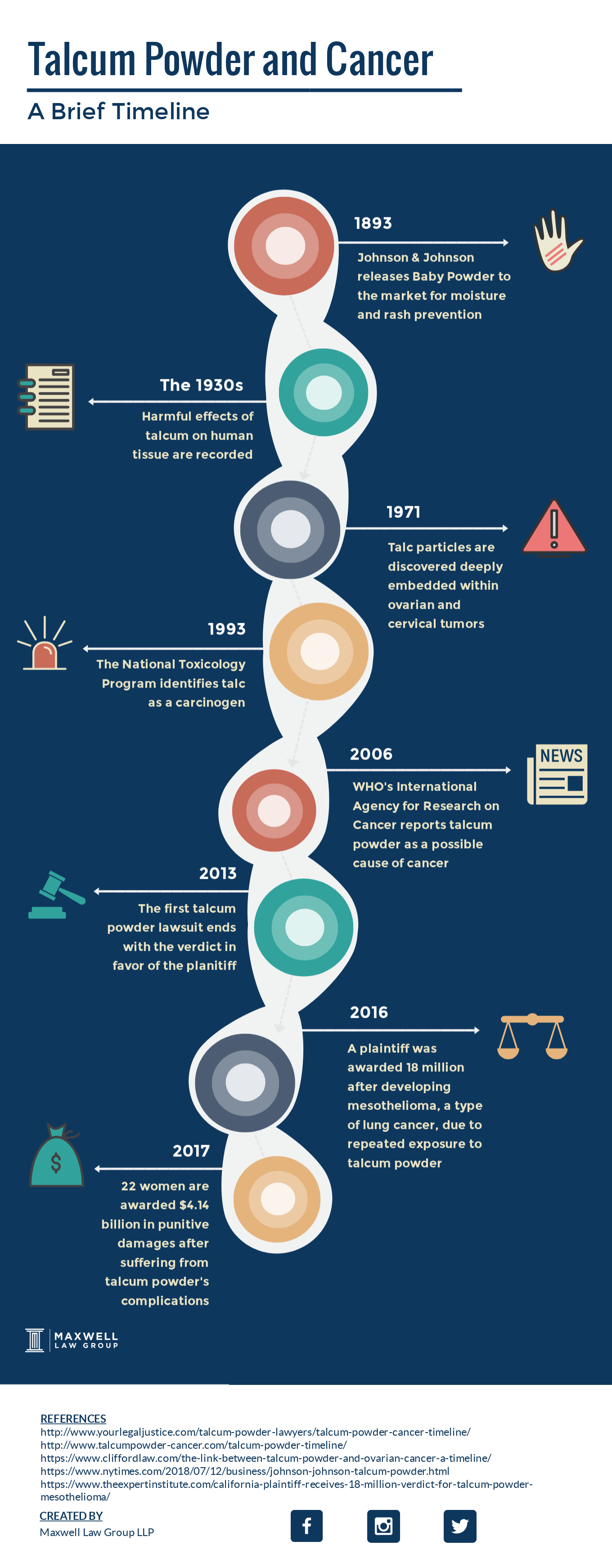 talcum powder cancer timeline