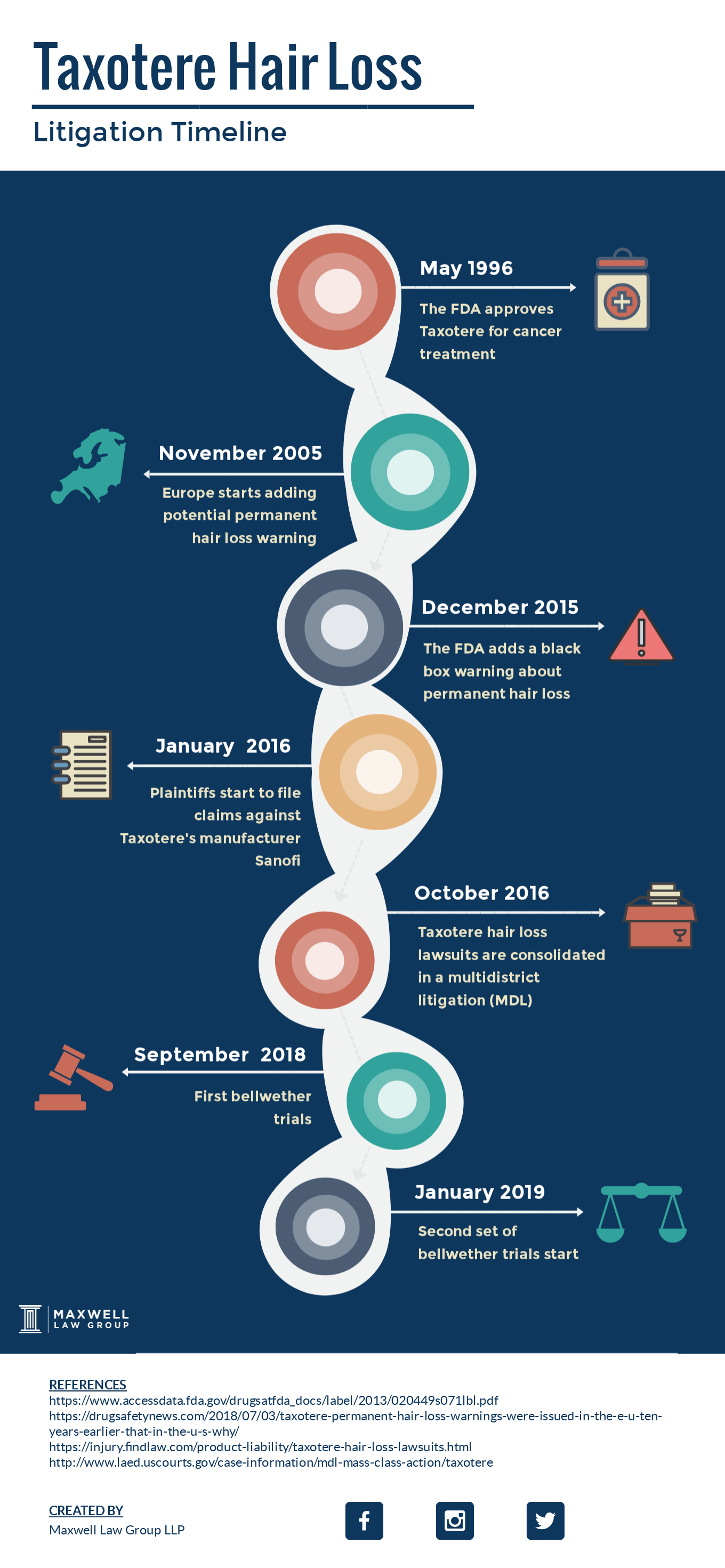 taxotere litigation timeline