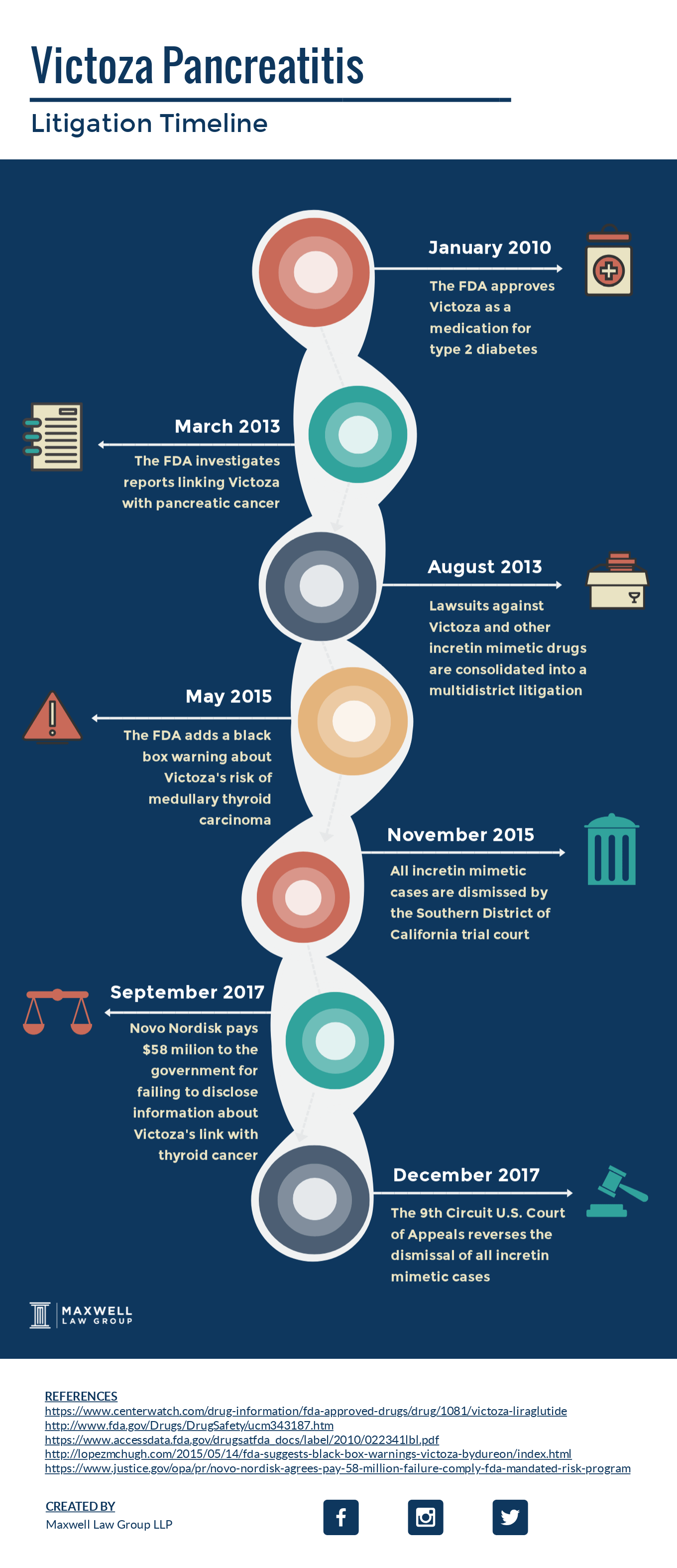 victoza litigation timeline