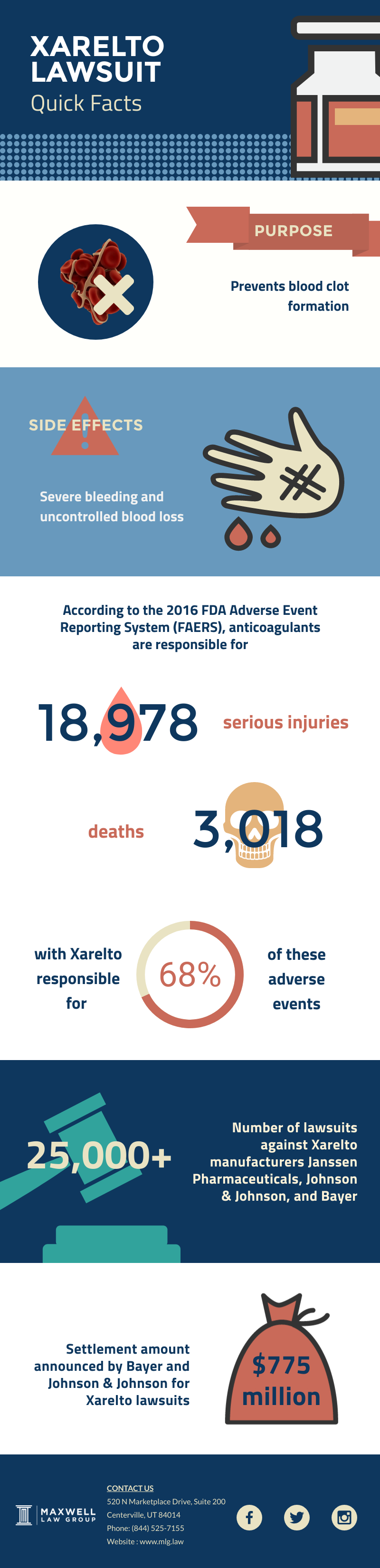 xarelto lawsuit overview infographic