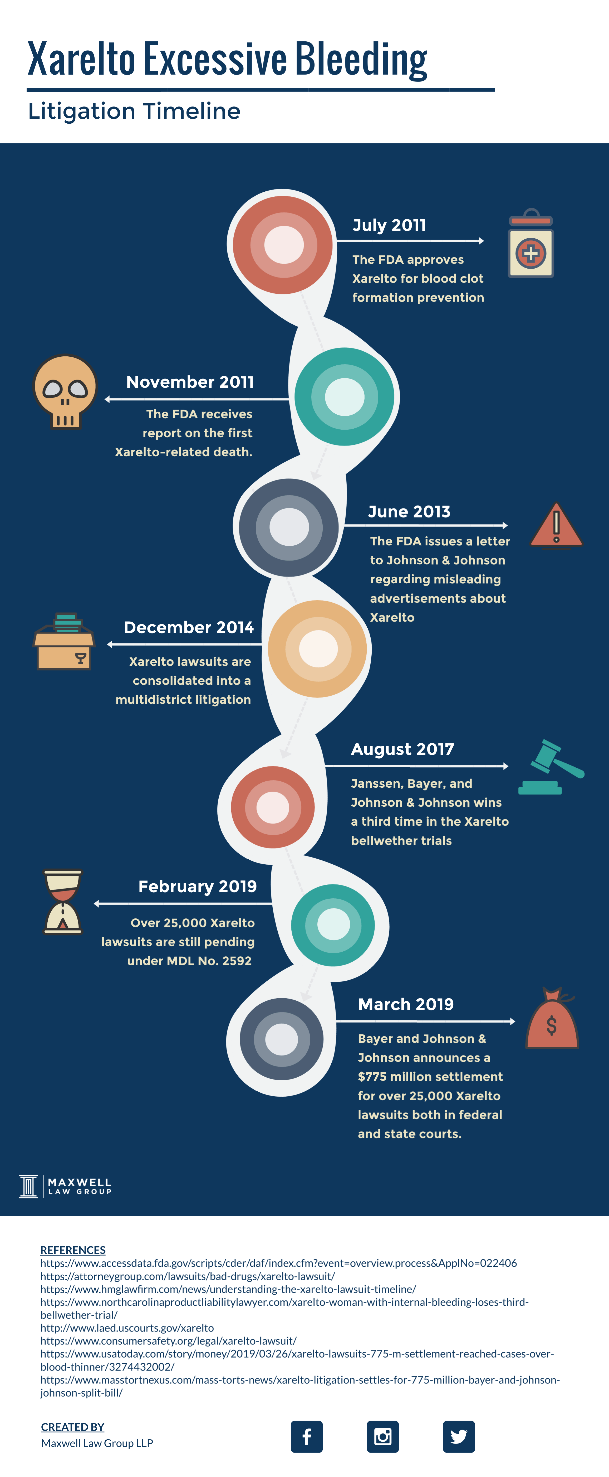 xarelto litigation timeline